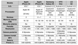 comparativa-iphone-5s-android