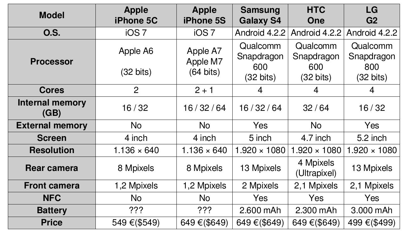 iphone 5c handset price comparison