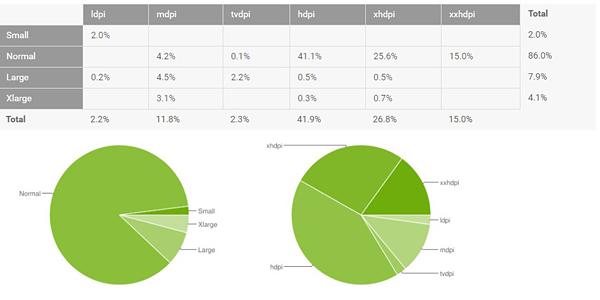 Marshmallow conquista el 10% de los dispositivos Android 1