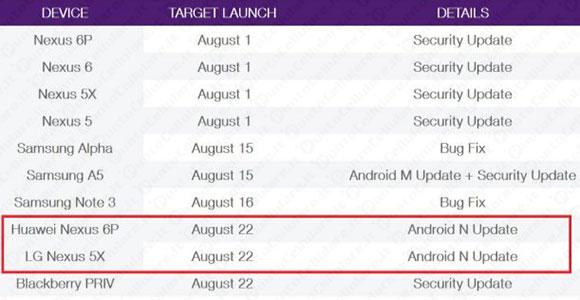 Android Nougat previsto para el 22 de agosto 1