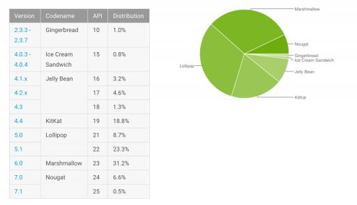 Distribuição do Android em Maio de 2017: Nougat cresce (e Gingerbread) 1