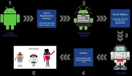 Google anuncia Project Treble para acelerar as atualizações do Android 1